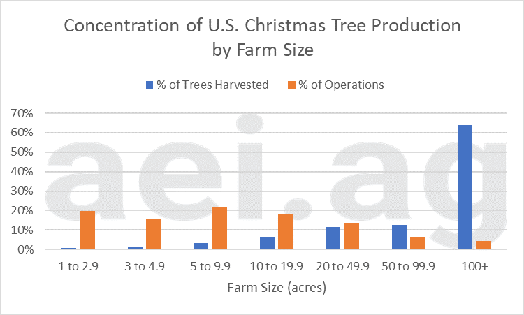 2019 christmas tree production facts
