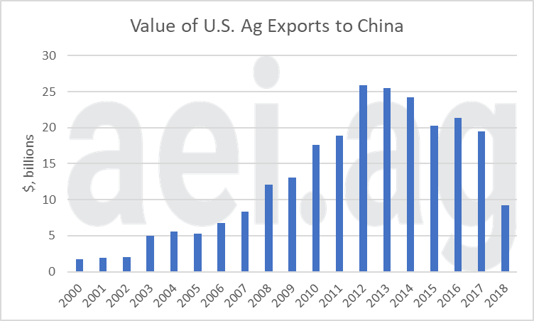trade war impacts. ag economic insights. aei.ag. ag trends.