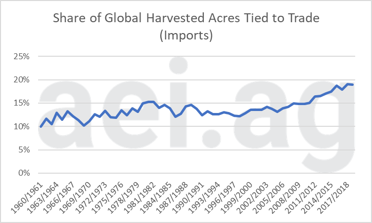 trade war impacts. ag economic insights. aei.ag. ag trends