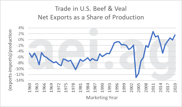 trade and u.s. meat. ag econonic insights. aei.ag
