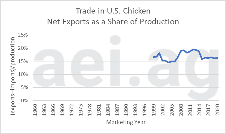 trade and U.S. meat. ag trends. ag economic insights. aei.ag