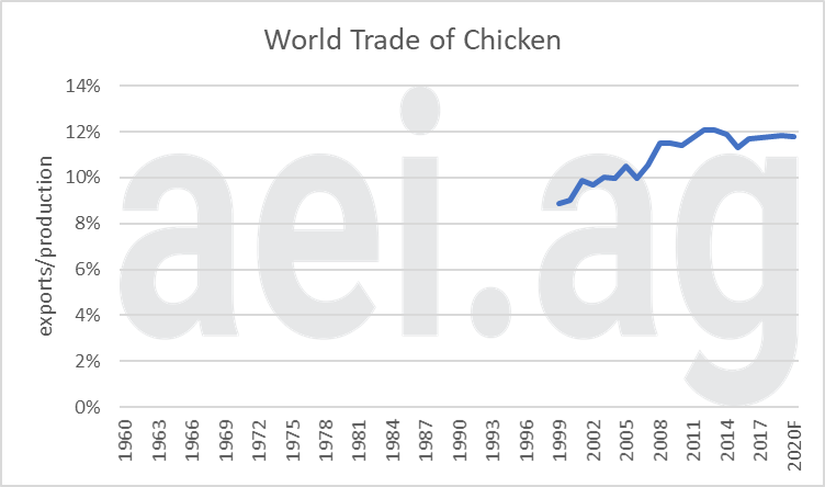 world meat exports. chicken. ag trends