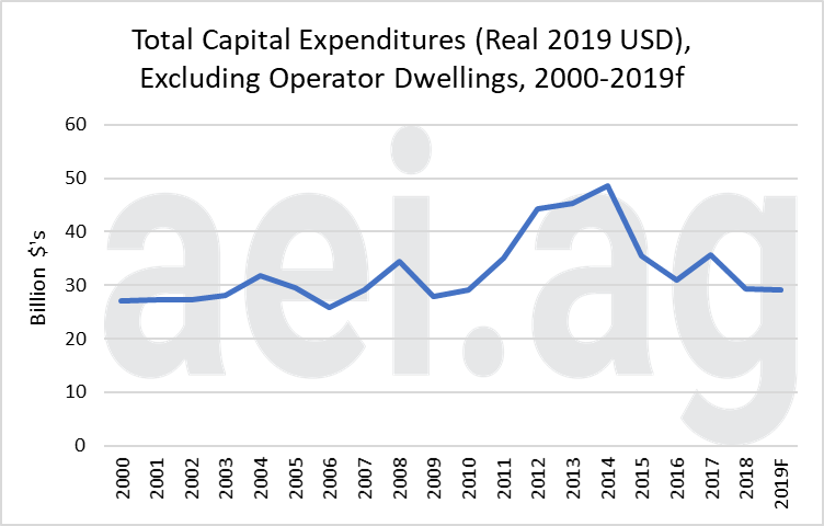 farm capital expenditures. ag trends. aei.ag