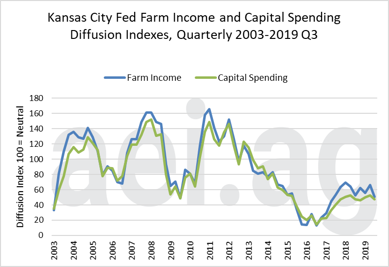 farm capital expenditures. ag trends. ag economic insights. aei.ag