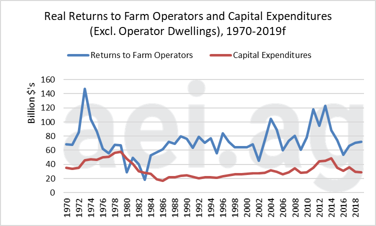 farm capital expenditures. aei.ag. ag economic insights. ag trends