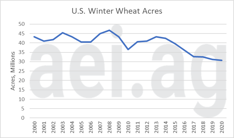 2020 acreage debate. winter wheat