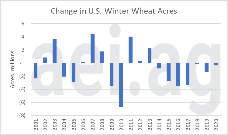 2020 acreage debate. us wheat acres.