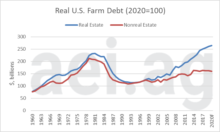 ag economic insights. aei.ag. ag trends. farm finanical conditons. farm debt and working capital