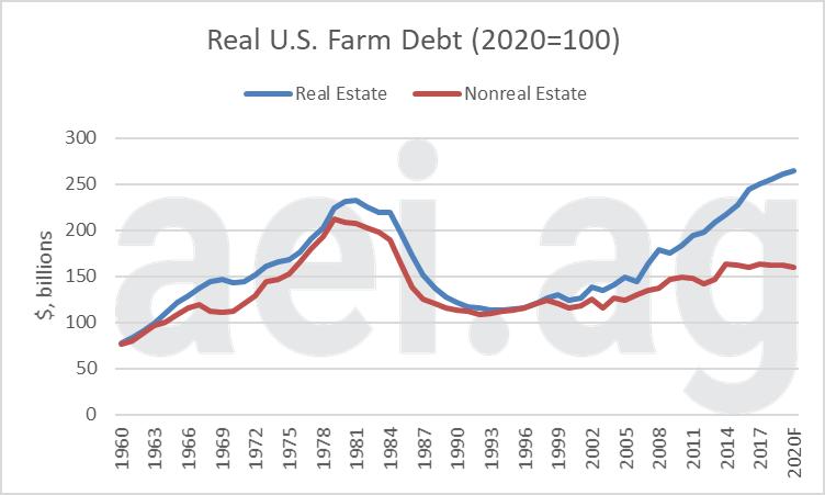 ag economic insights. aei.ag. ag trends. farm finanical conditons. farm debt and working capital