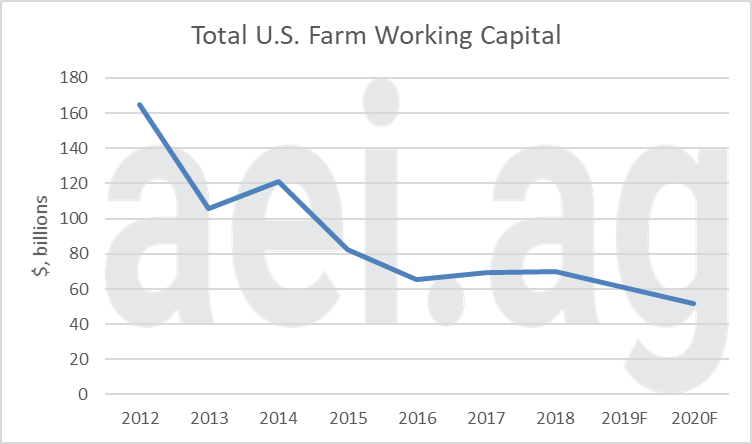 2020 farm finanices. ag trends. ag economic insights. aei.ag. farm debt and working capital
