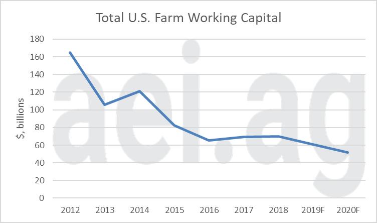 2020 farm finanices. ag trends. ag economic insights. aei.ag. farm debt and working capital