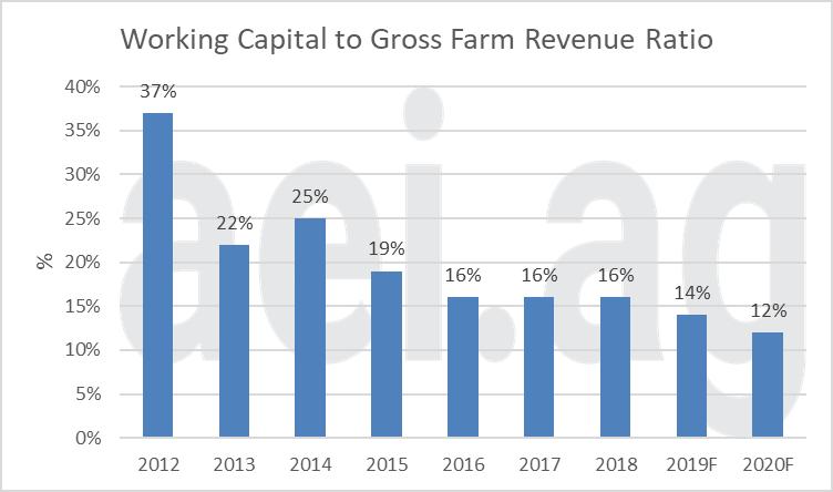 2020 farm finances. ag economic insights. aei.ag, ag trends. farm debt and working capital