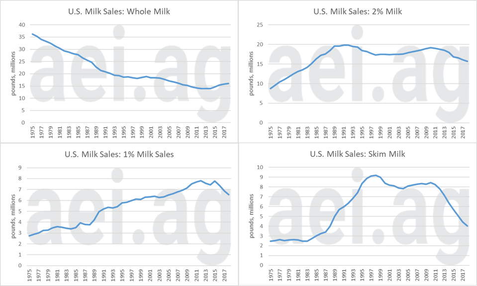 U.S> dairy consumption trends
