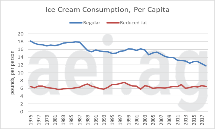 U.S. dairy consumption trends