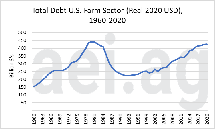 ag trends. Debt to Income Signals Caution