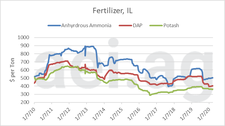aei.ag, ag trends. 2020 fertilizer prices