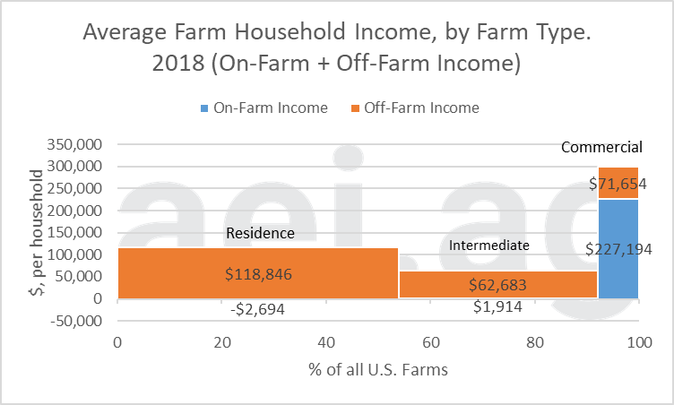 off-farm income. 2020. aei.ag. aei premium