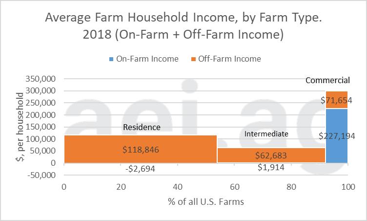 off-farm income. 2020. aei.ag. aei premium