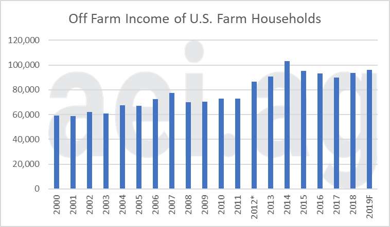 off-farm income, ag economic insights. aei.ag. aei premium.