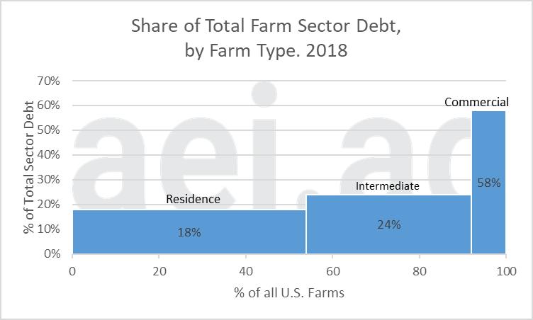 farm debt by segment. ag economic insights. aei.ag aei premium