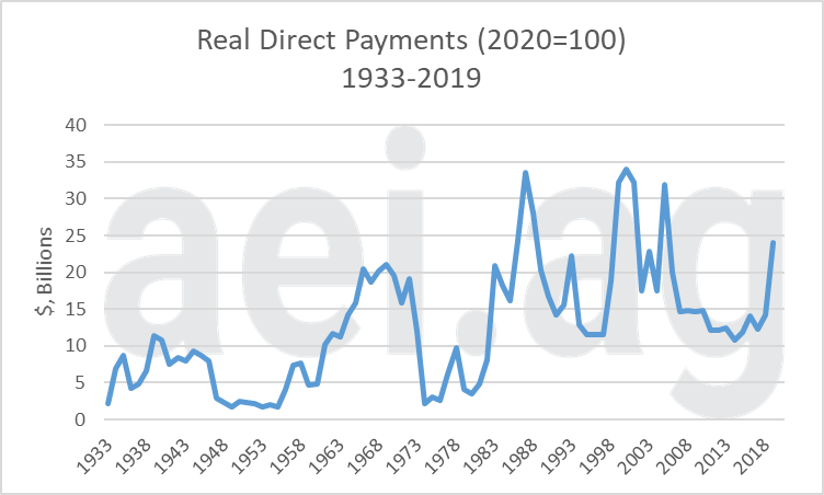 real direct farm payments. 2020. ag economic insights.