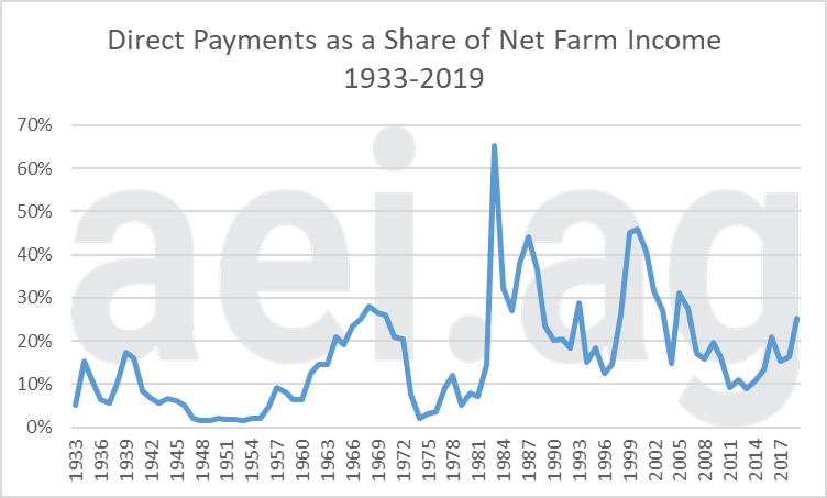 direct paymnets farm income