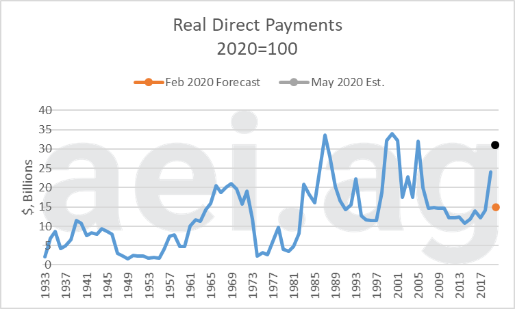 direct payments. ag economic insights