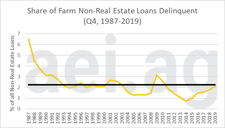farm loan deliquencies in 2019