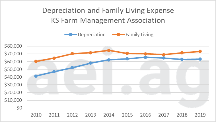 farm fixed expenses