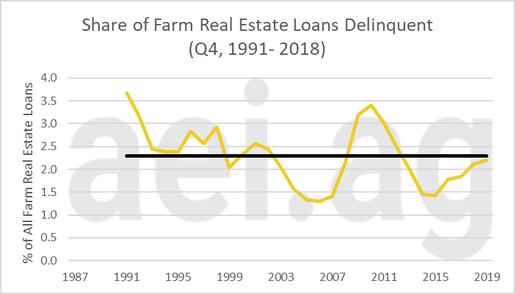 farm loan delinquency rates