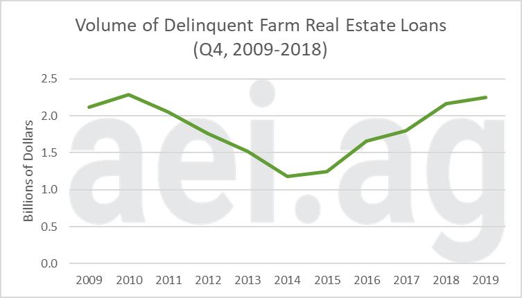 Farn Loan Delinquency Rates