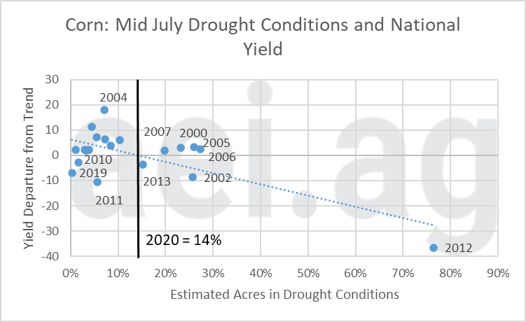 2020 corn yields and drought