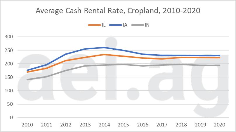 farmland cash rental 2020