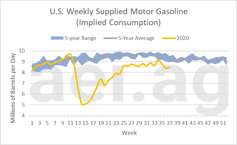 us gasoline consumption 2020
