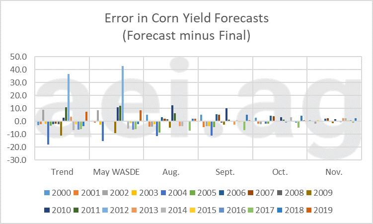 aei.ag, ag trend. yield forecast errors