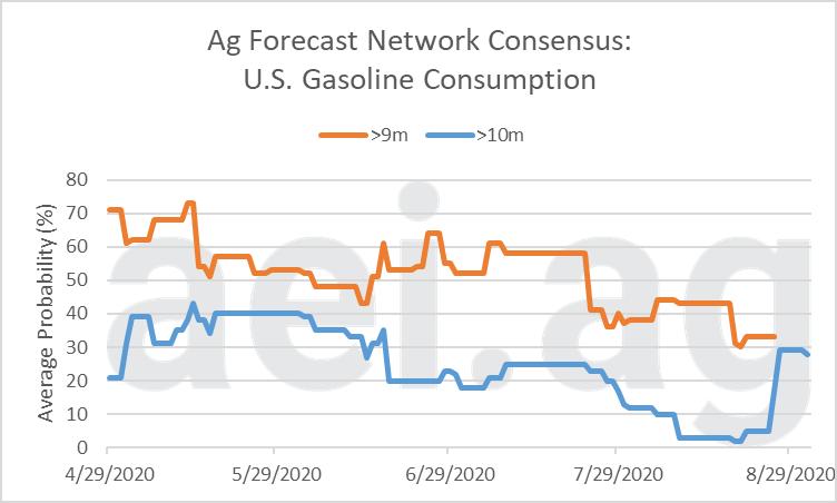 Ag Forecast Network U.S. gasoline consumption