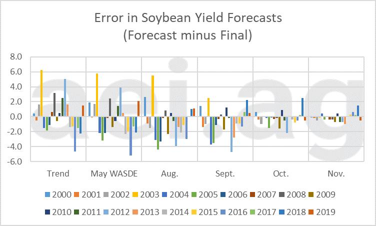 yield forecast errors. aei premium