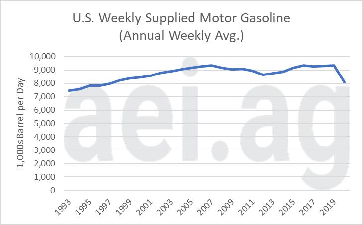 U.S. gasoline consumption