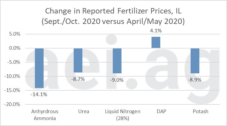 2020 fertilizer prices