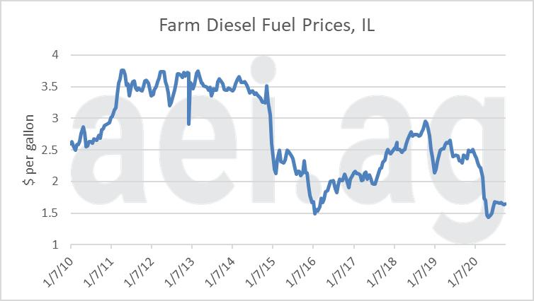 farm diesel prices 2020