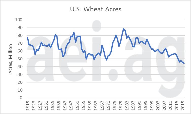 2021 wheat acres