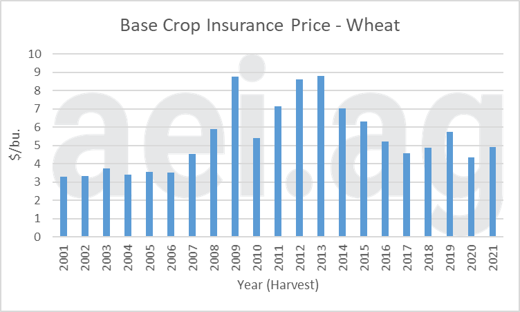 wheat crop insurance prices