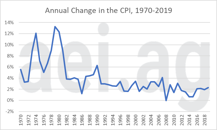 farm economy and inflation. escaping 1980. aei.ag