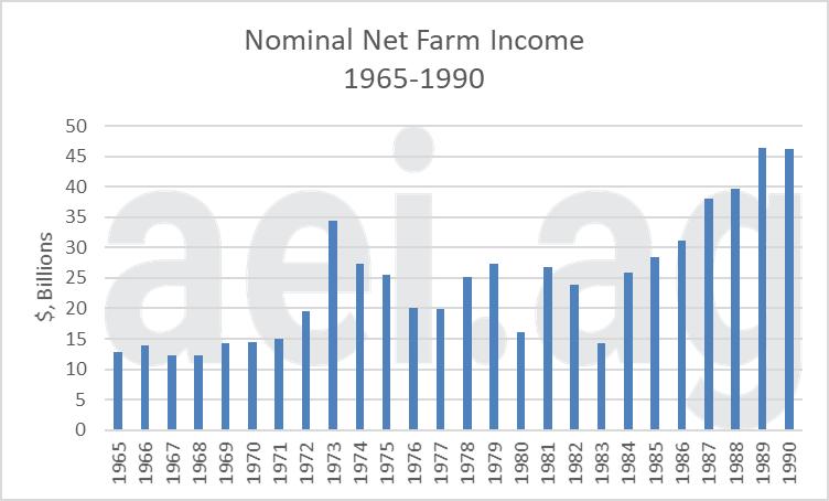 Farm income during the 1980s. escaping 1980. aei premium.