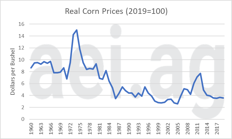 farm economy and inflation. ag trends. escaping 1980.