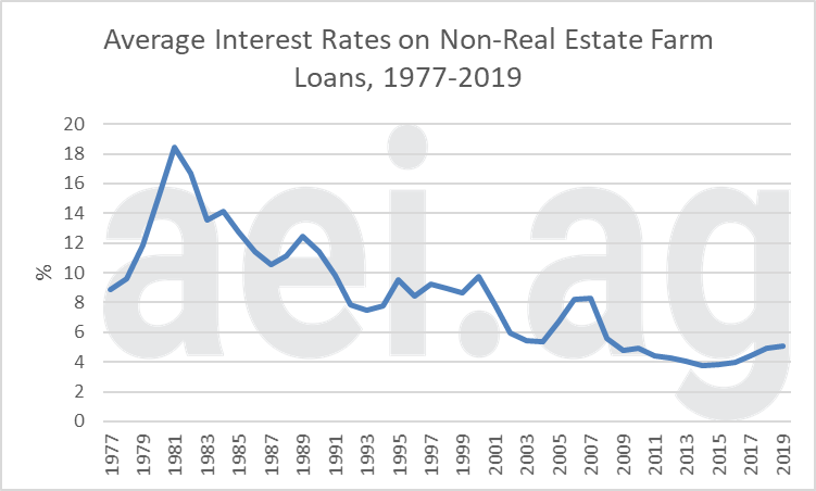farm interest rates. escaping 1980