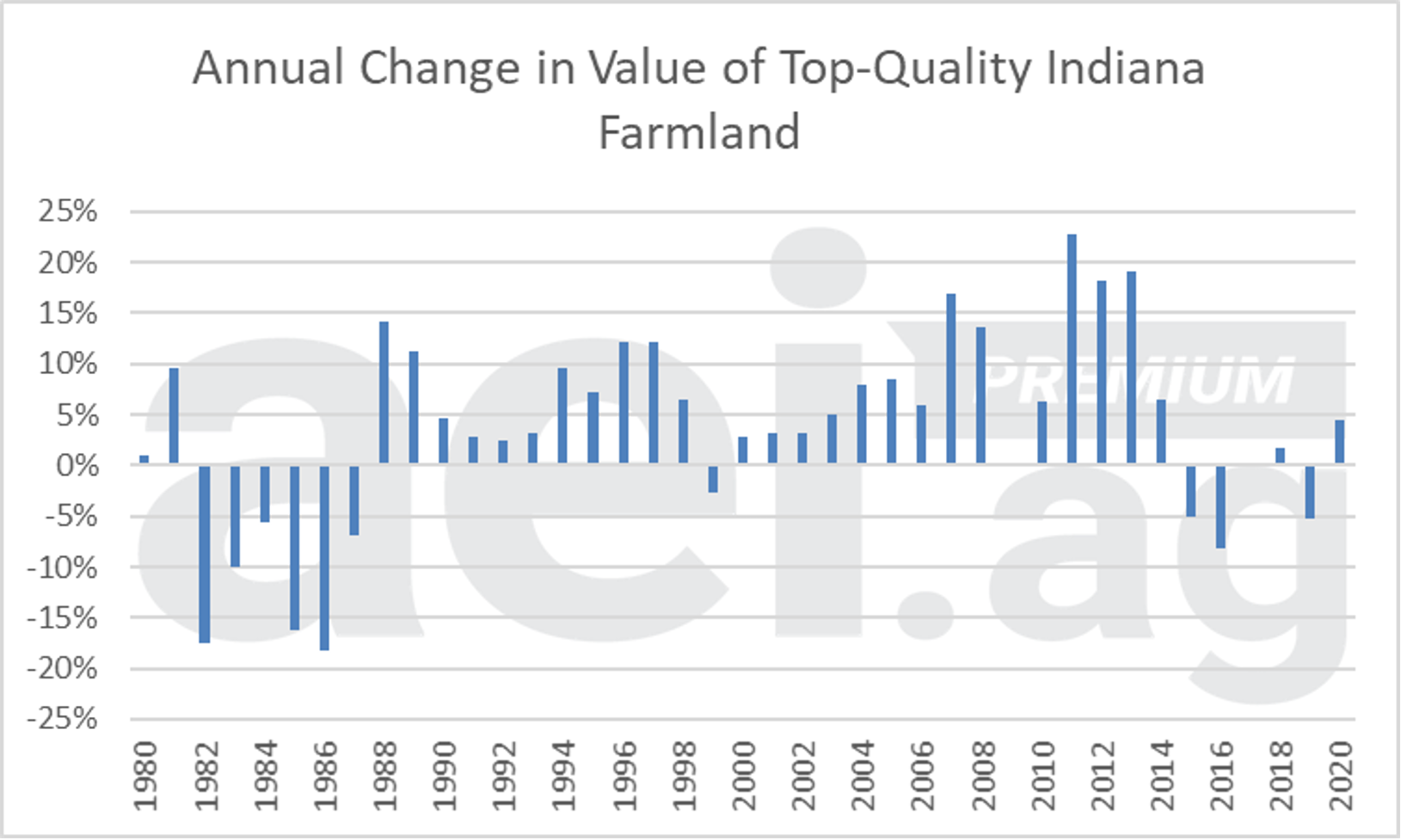 annual change in Indiana farmland values. Purdue