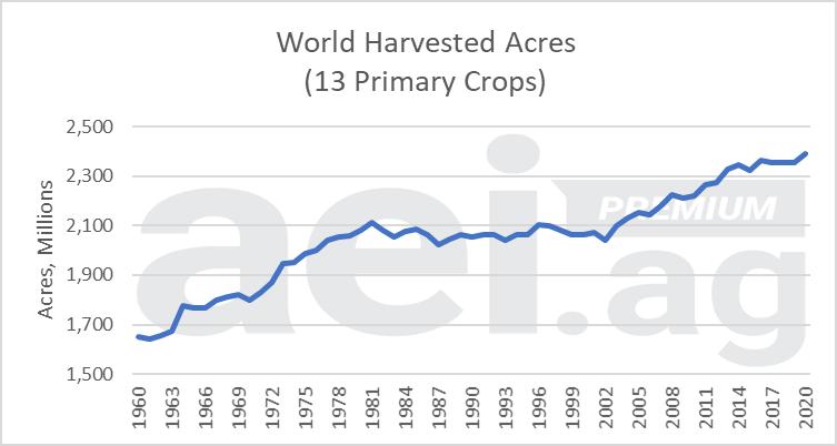 Global crop acres.