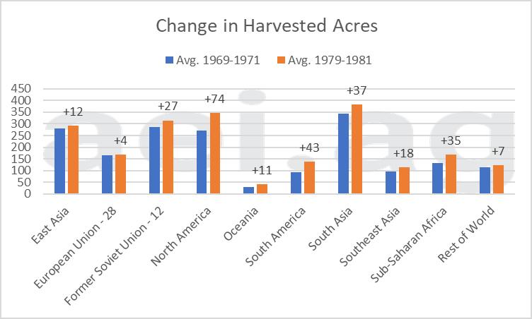 global crop acres
