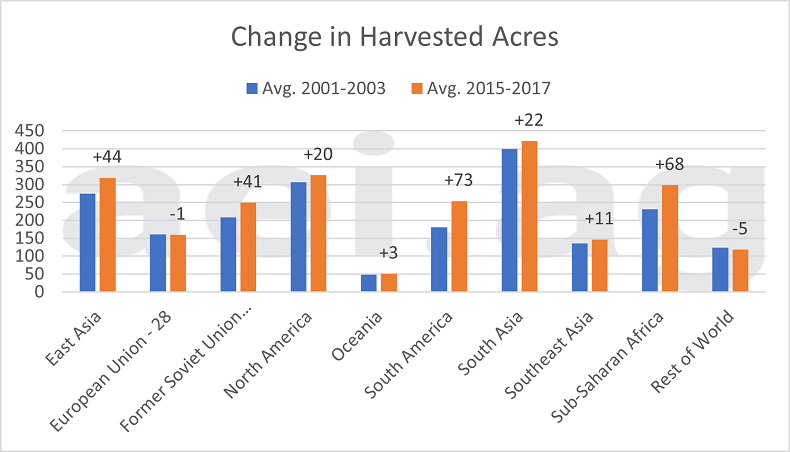 global harvested acres, by region. 2000s